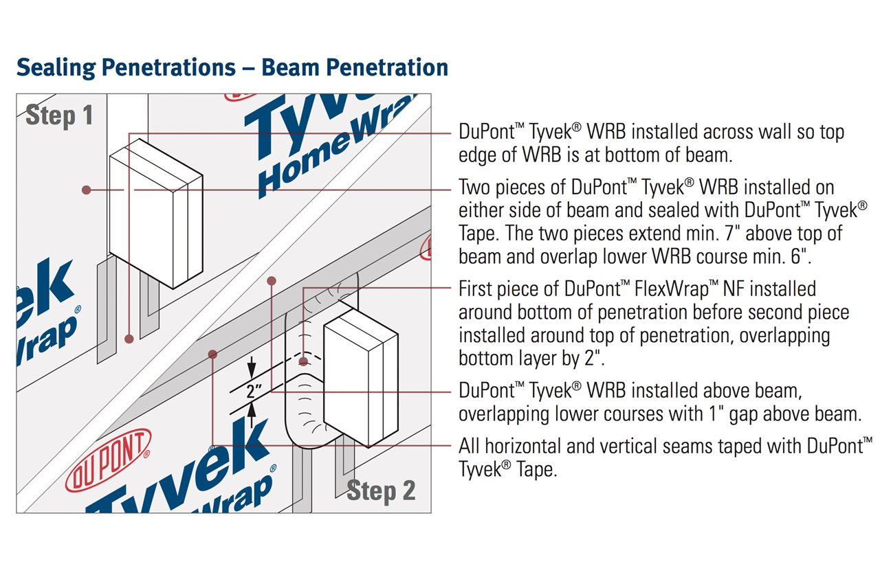 Weatherization Systems